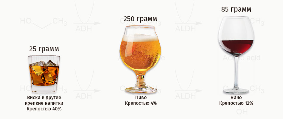 Сколько процентов в виски